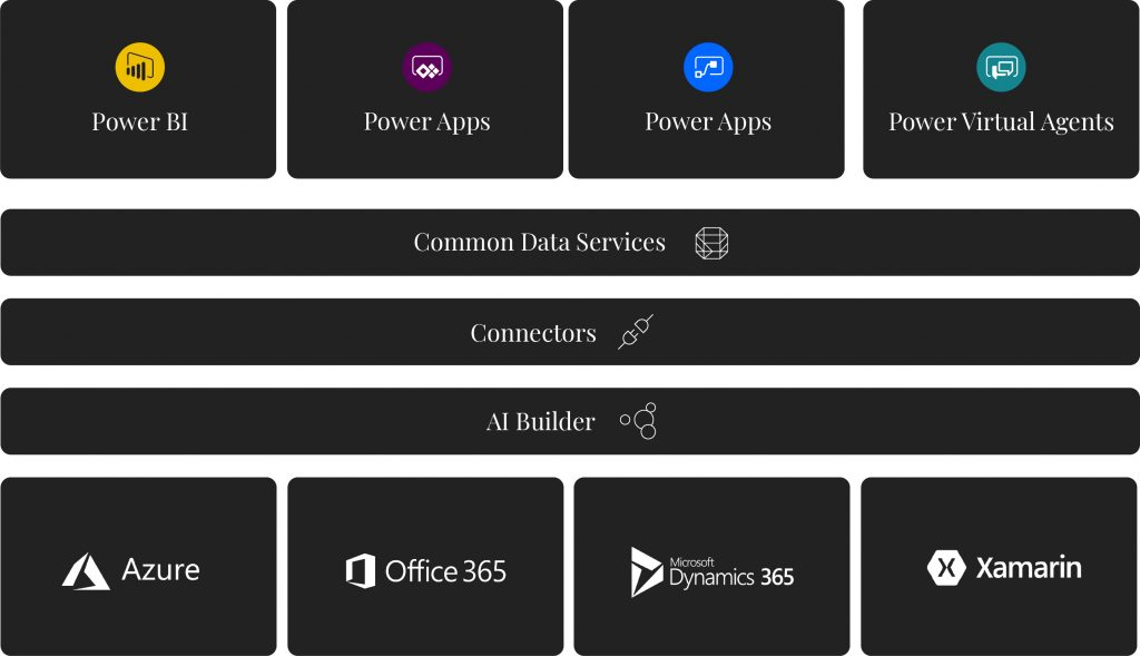 Developing Microsoft Power Apps