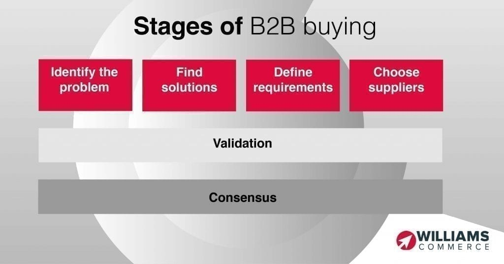 Stages of B2B buying