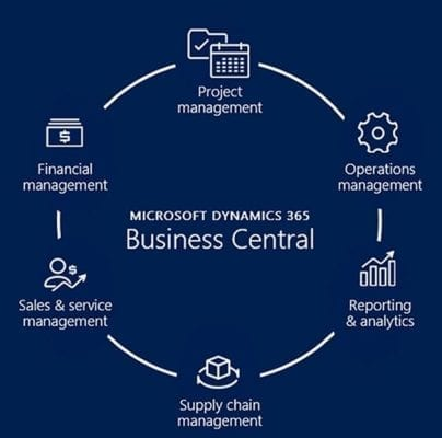 Microsoft dynamics business central modules
