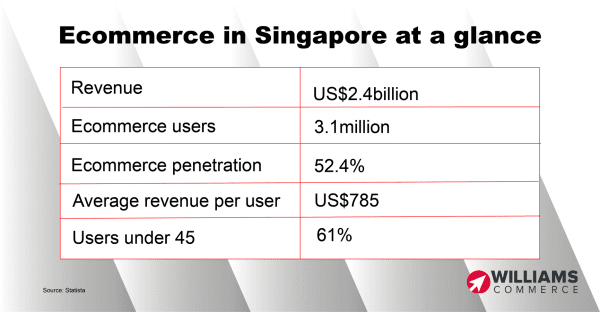 Ecommerce in singapore at a glance
